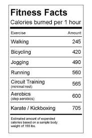 Karate Diet Chart Exercise Calorie Counter Table Fitness Facts Fitness