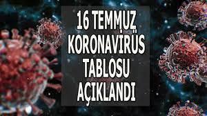 16 Temmuz koronavirüs tablosu, bugünkü korona vaka sayısı ve ölü sayısı kaç  oldu? - Son Dakika Haberler Milliyet