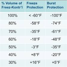 Dowfrost Freeze Chart Nu Calgon Glycols For The Hvac R Industry Page 1 Pdf