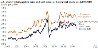 Wti Crude Price Chart U S Gasoline Prices Move With Brent Rather Than Wti Crude