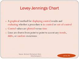 Trend And Shift Of Data In Levey Jennings Chart Internal Quality Control In Clinical Laboratories Hematology 2