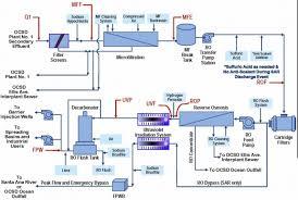 Ro Water Process Flow Chart Ro Plant Flow Diagram Wiring Diagram