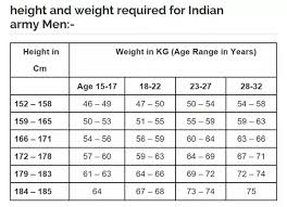 Army Height And Weight Chart What Is The Maximum Acceptable Weight For A Male 56 Tall