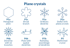 Snowflake Bullet Point Classifying The Geometry Of Snowflakes Highlights Their Beauty And