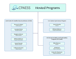 Cpaess Hosted Programs Organizational Chart Cpaess