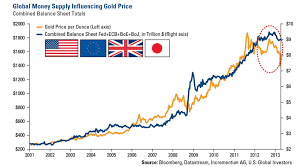 Gold Supply Chart 10 Charts Pointing To Higher Gold Prices In