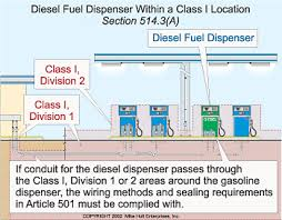 preventing fires at the gas pump satisfactorily determine that flammable liquids a flash point below 38°c 100°f won t be handled the location need not be classified gasoline