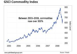 The Next Commodities Supercycle Is Getting Started Casey