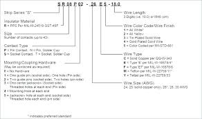 house wiring gauge wiring diagram house wire color code u2013 developerridge infohouse wire color code house wire gauge wire size