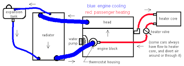 huw's random audi pictures Ford Cooling System Diagrams typical coolant flow diagram for audi 5 cylinder engine