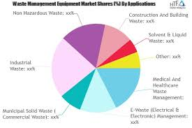 Waste Management Recycling Chart Waste Management Equipment Market Is Booming Worldwide With