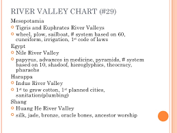River Valleys Lessons Tes Teach
