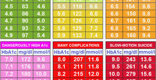 Blood Sugar Conversion Chart A1c Chart Blood Sugar Levels Jasonkellyphoto Co