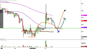 Inspiremd Inc Nspr Stock Chart Technical Analysis For 08 31 16