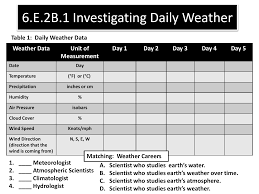 Day Date Weather Chart 6 E 2b 1 Weather Data Chart And Scientists