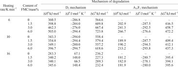 Gibbs Free Energy Entropy Enthalpy Chart Values Of The Changes Of Entropy Enthalpy And Gibbs Free