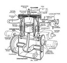similiar simple engine diagram labels keywords description single cylinder t head engine autocar handbook 13th ed
