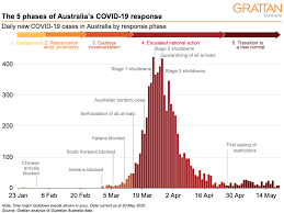 For people who live in regional victoria, where case numbers remain low, current restrictions will remain. Australia S Covid 19 Response The Story So Far Grattan Institute
