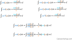 Trig Integrals Function Chart Special A Functions Table