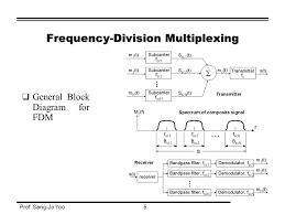 multiplexer block diagram the wiring diagram time division multiplexing block diagram wiring diagram block diagram