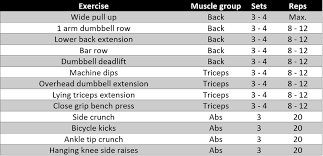 Pull Up Workout Chart Hardcore Bodybuilding Workout Plan Food Fitness