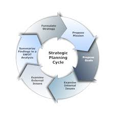 Strategic Planning Process Chart Strategic Planning Process From Start To Finish