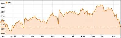 Westpac Share Price Chart Weekly Review Rba Says Low Rates Are Here To Stay As Banks