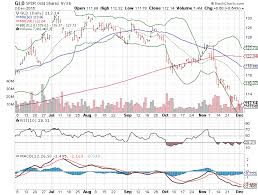 Gld Etf Stock Chart 3 Big Stock Charts For Monday Spdr Gold Trust Etf Gld