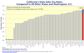 Tennessee Sales Tax Chart 2018