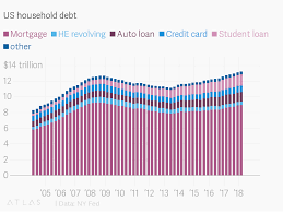 Us Household Debt Has Hit An All Time High Of 13 2 Trillion
