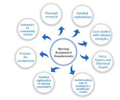 nursing assignment help nursing assignment writing help nursing specialties suggested by nursing assignment writers in