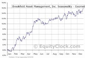 Brookfield Asset Management Inc Tse Bam A To Seasonal