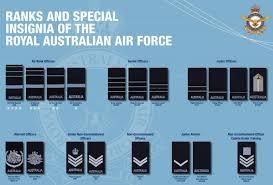 Ranks Royal Australian Air Force