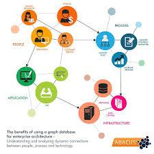 Graph Databases The Graph Database Advantage For Enterprise Architects