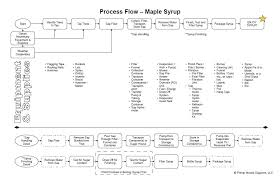 Maple Syrup Process Flow Diagram Primal Woods