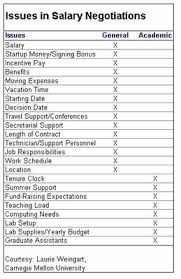 Tooling Up Salary Negotiation Part 2 Science Aaas