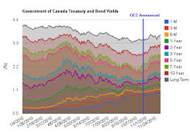 Yield Curve Simple Financial Analysis
