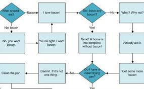 Meat Processing Flow Chart The Bacon Flow Chart Chomposaurus The Meat Blog