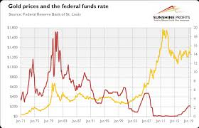 Federal Funds Rate Historical Chart Will Powell Cut Interest Rates Triggering Gold Rally