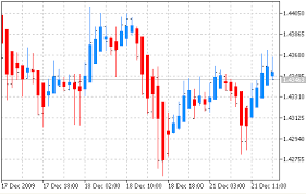 Free Download Of The Heiken Ashi Indicator By Metaquotes