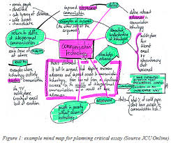 mind map the journal the journal mind map