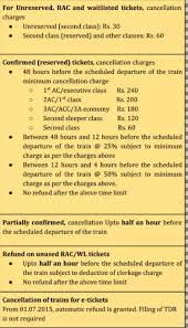 Train Ticket Cancellation After Chart Preparation How Much Amount Is Refundable When Cancelling Rac Wl Tickets