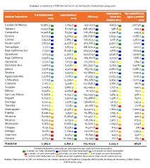 presupuesto de los estados por región