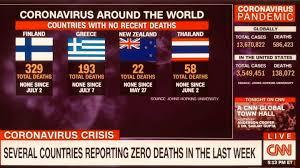 🎉🎉 ข่าวดี‼️ CNN... - สำนักข่าว กรมประชาสัมพันธ์