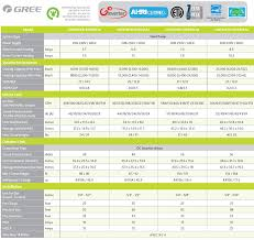 gree ac wiring diagram gree image wiring diagram 24000 btu ductless mini split air conditioner seer 21 gree energy on gree ac wiring diagram