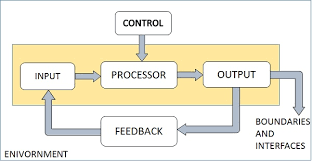 System Analysis And Design Overview