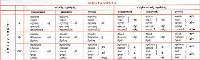 Howto Conjugate Modern Greek Nouns Unilang