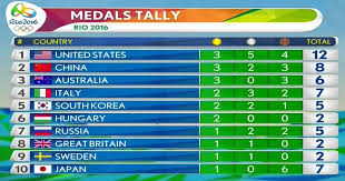 Medal Tally Table Rio Olympics 2016
