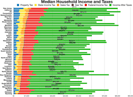 Household Maintenance List Disposable Household And Per Capita Income Wikipedia