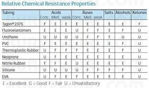 Tygon 2375 Chemical Compatibility Chart Tygon 2375 Tubing Related Keywords Suggestions Tygon